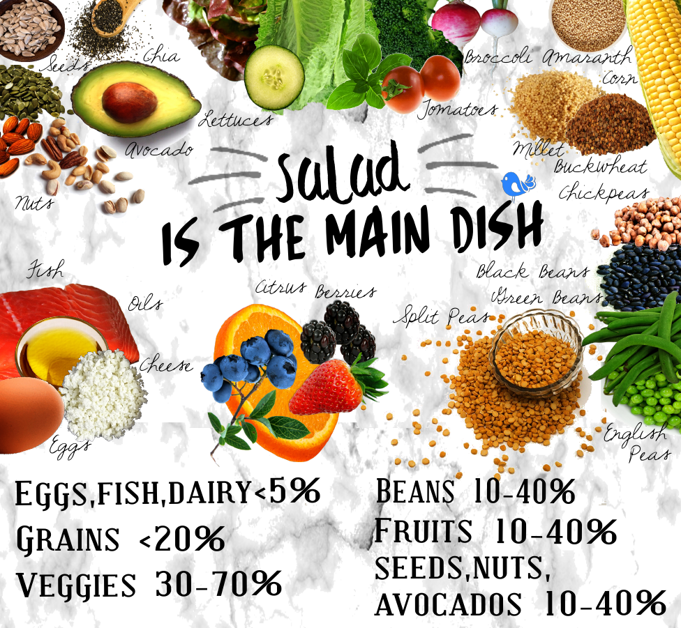 salad is the main dish chart png